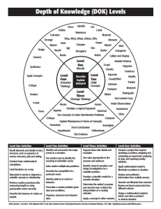 Webb's Depth of Knowledge Wheel